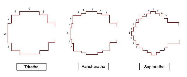 640px-Triratha-Pancharatha-Saptaratha