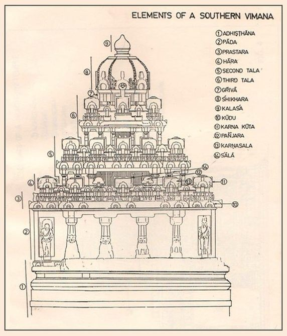 southern vimana